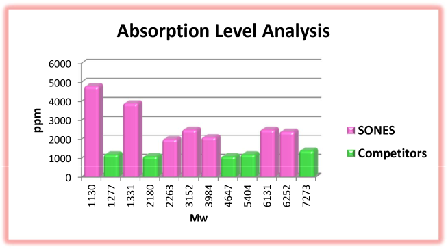 Absorption Level Analysis