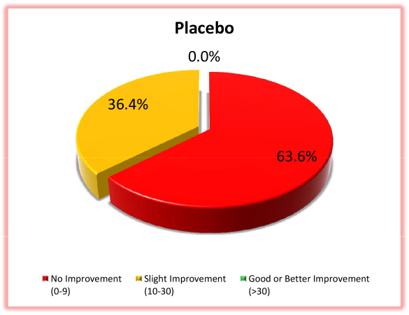 Joint Health Placebo
